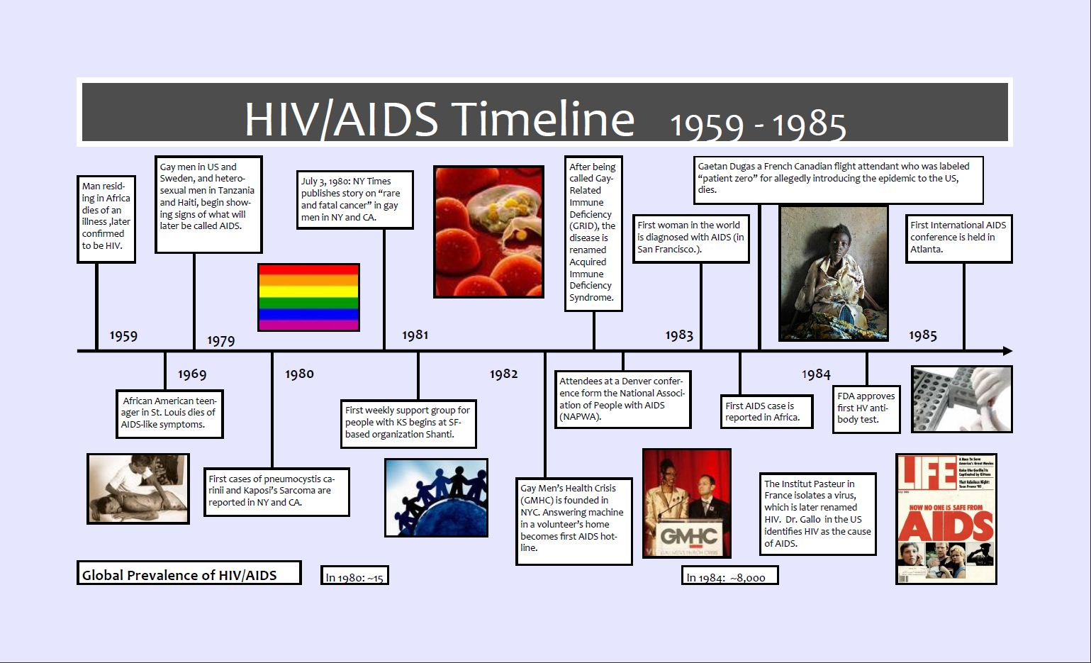 the origin and history of aids Origin of hiv-1 in colonial french  readers about colonial history and the origin of hiv-1  be confirmed as playing a role in the origin of aids.