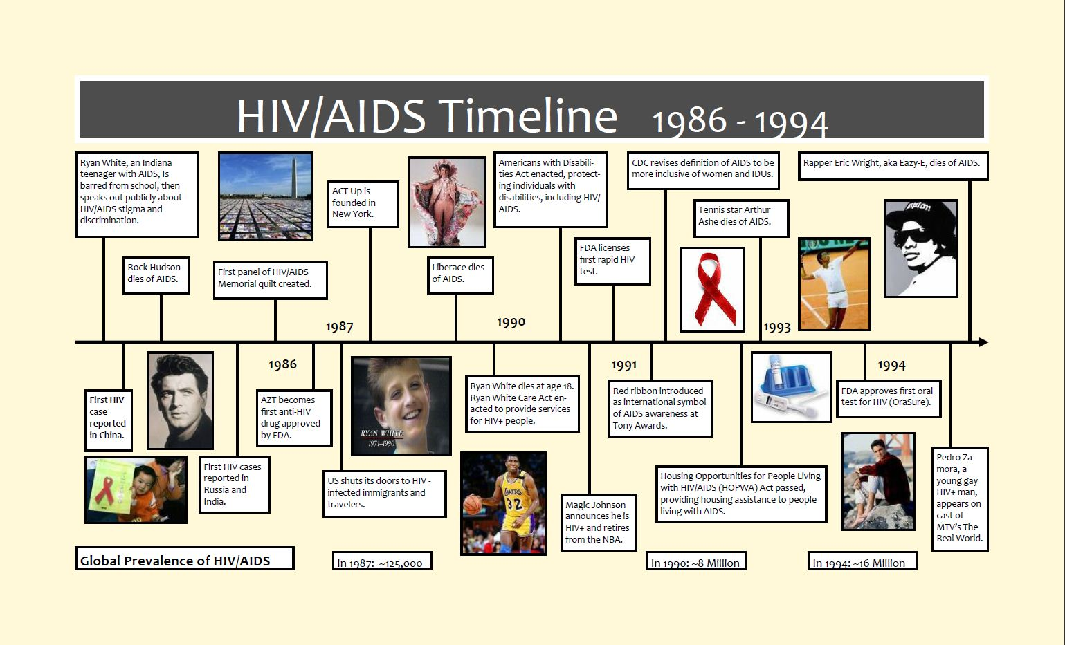 an introduction to the history of aids Enferm infecc microbiol clin 2008 oct26 suppl 11:1-4 [introduction a brief  history of aids] [article in spanish] alcamí j(1) author information: (1)unidad  de.